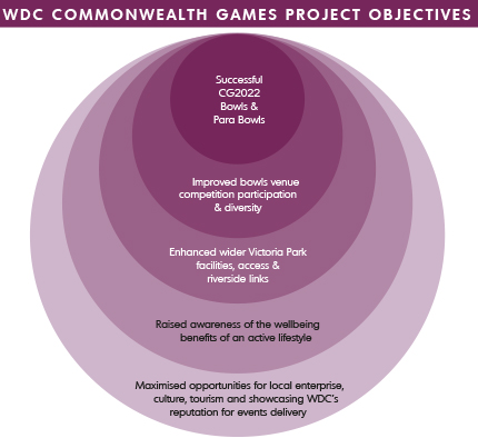 Commonwealth Games objectives